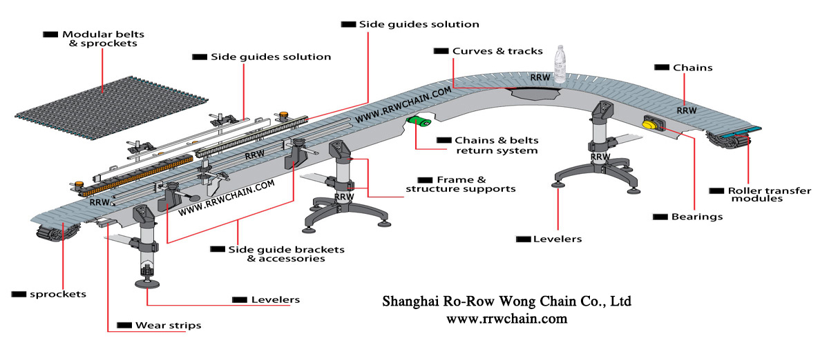 Technical Center - RRW Chain